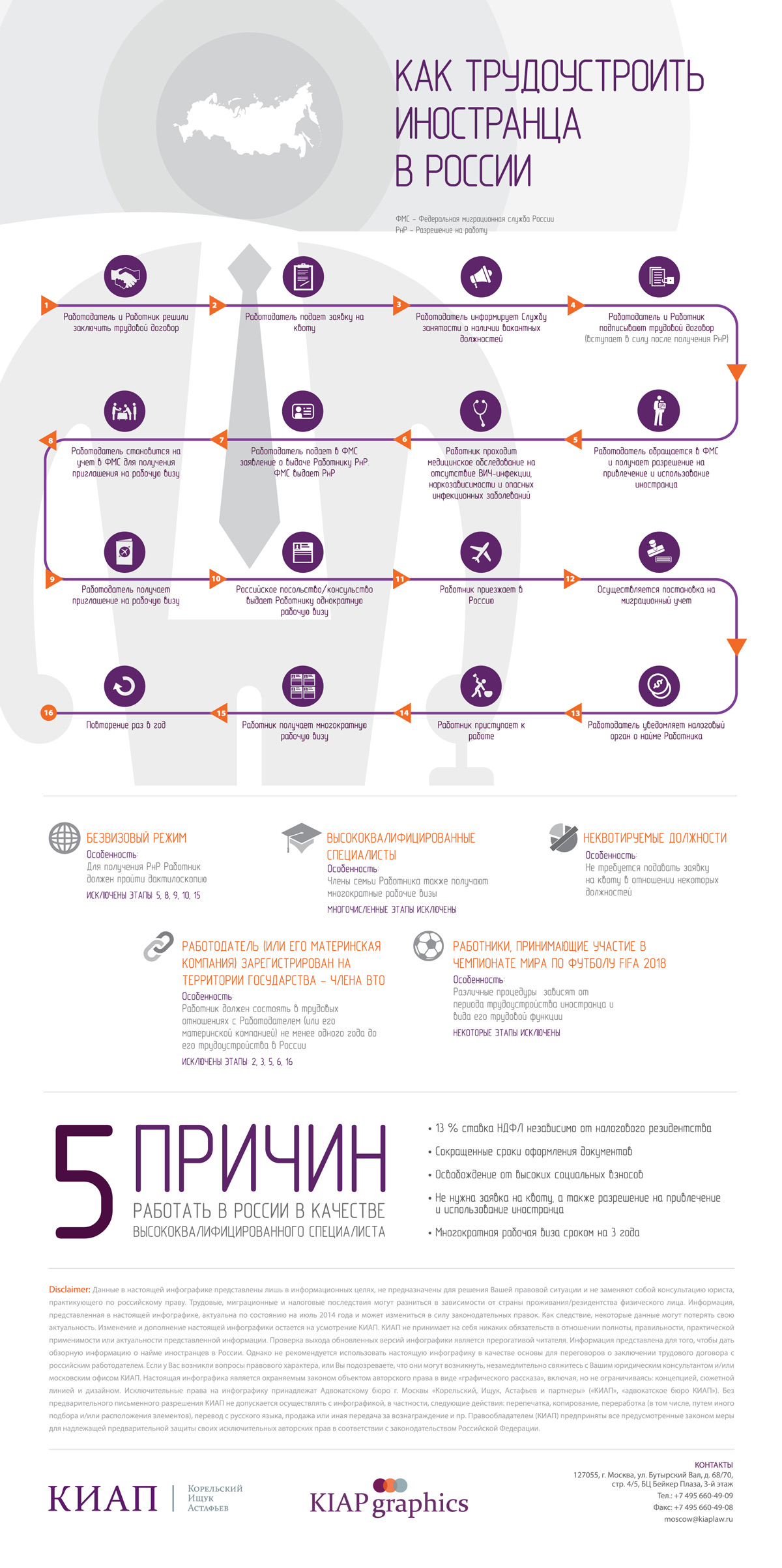 How-to-employ-a-foreign-individual-in-Russia_RUS_CUR_1200px.jpg